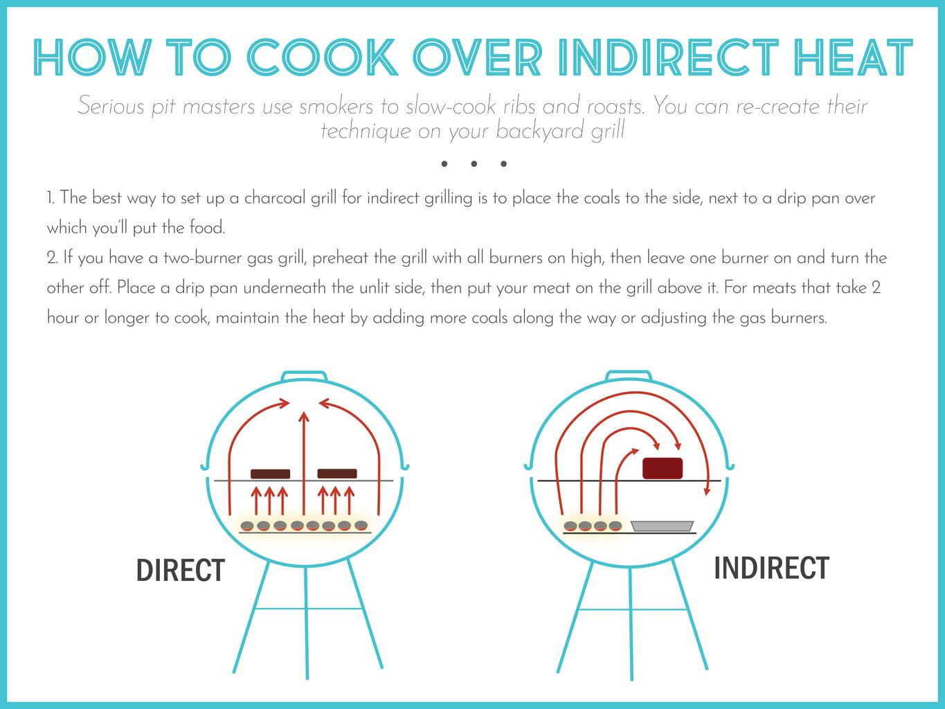 HOW TO COOK OVER INDIRECT HEAT graphic image
