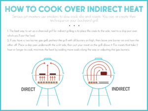 how to smoke on a grill using indirect heat graphic image