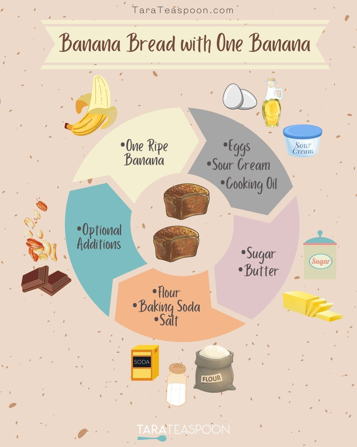 ingredient infographic listing banana bread ingredients